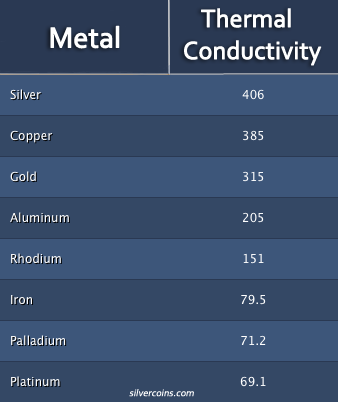 Metal Conductivity Chart