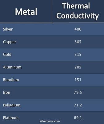 Metal Conductivity Chart