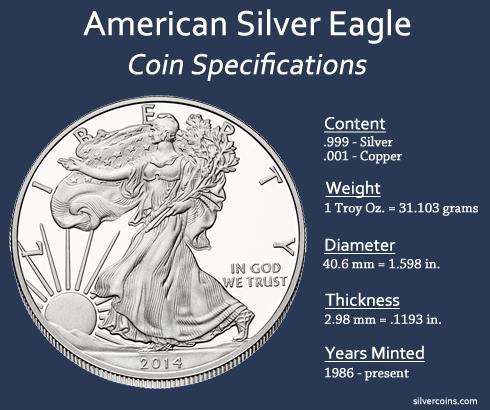 American Silver Eagle Specs